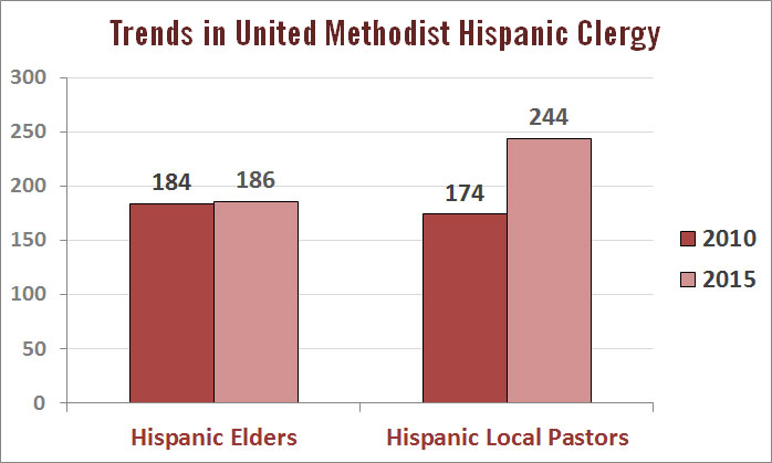 """Hispanic licensed local pastors now outnumber Hispanic elders in the The United Methodist Church in the U.S. """"Local pastors"""" here includes   full-time and part-time local pastors, and """"elders"""" includes ordained and provisional member elders. Data source: GCFA"""