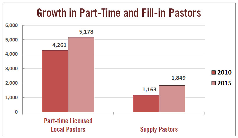 Both part-time licensed local pastors and supply pastors are growing categories in The United Methodist Church in the U.S., while elders have been declining in number. Source: GCFA