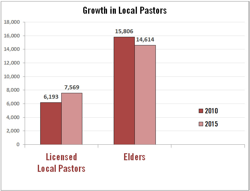 "United Methodist elders are declining in number in the U.S., but licensed local pastors are on the increase. ""Elders"" above includes ordained elders and provisional member elders appointed to churches, as opposed to extension appointments. ""Local pastors"" includes full-time and part-time local pastors. Data source: GCFA"