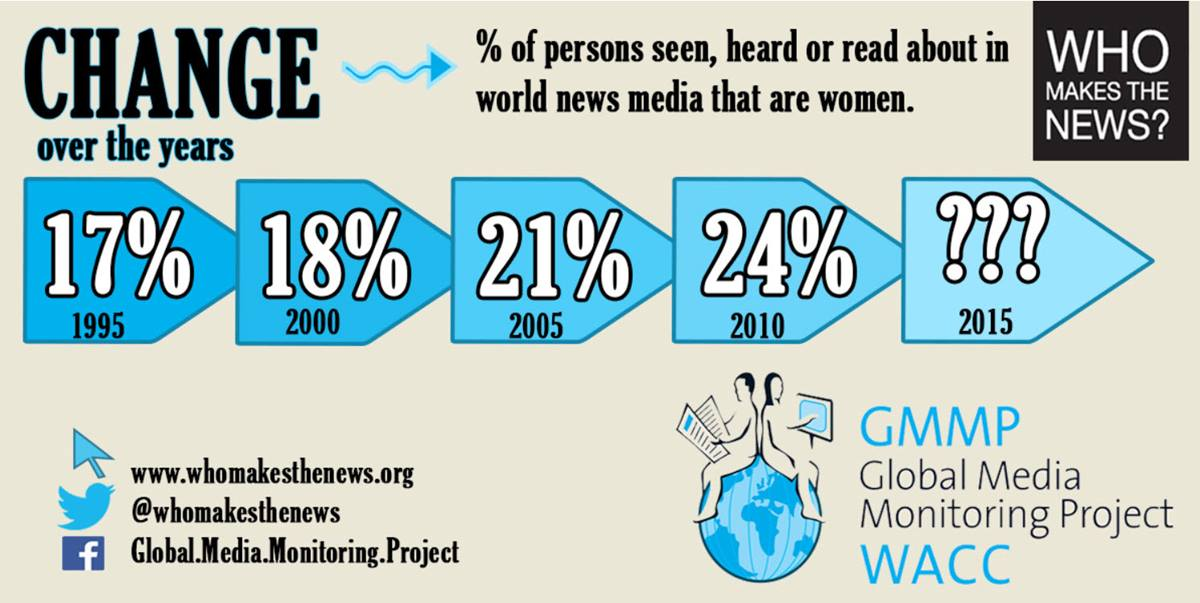 The Global Media Monitoring Project's 2015 report was launched during a Nov. 23 press conference at the United Nations. Representatives of United Methodist Women, the World Association for Christian Communication and UN Women took part. Poster graphic courtesy of WACC