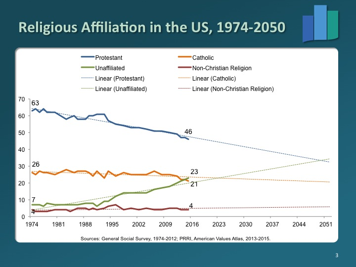 The Public Religion Research Institute has been tracking American religious and political identity. Its annual American Values Survey has results for all 50 states and the 30 largest metropolitan areas. Graph courtesy of PRRI