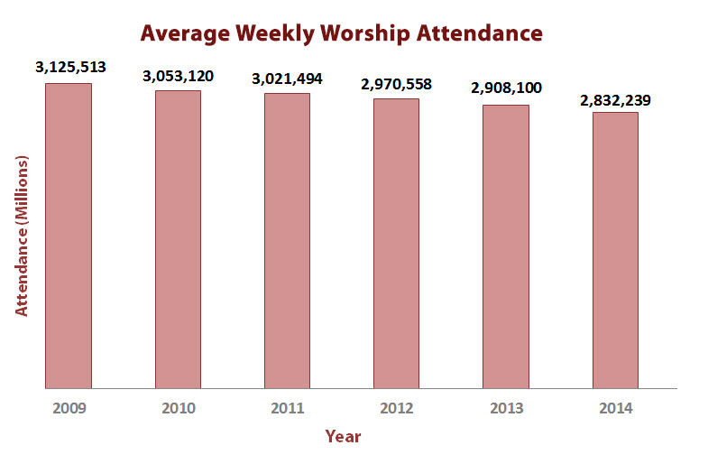 Bar graph showing the decline in U.S. worship attendance since 2009. Data from the General Council on Finance and Administration. Bar graph by Cindy Caldwell, United Methodist Communications
