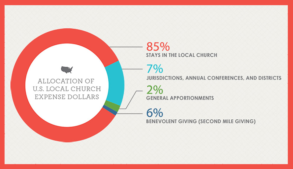 This graphic shows the distribution of offerings from the General Council on Finance and Administration. The 6 percent benevolent giving includes special offerings a church might take up such as collections for Special Sundays or Advance designated giving.
