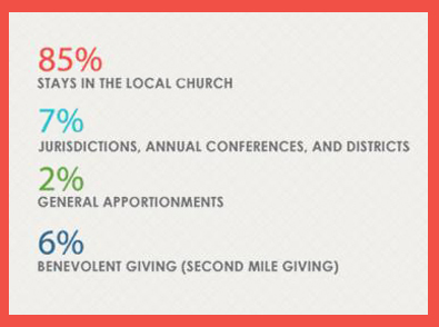 This graphic shows information about the distribution of offerings from the General Council on Finance and Administration. The 6 percent benevolent giving includes special offerings a church might take up such as collections for Special Sundays or Advance designated giving. Graphic courtesy of umcgiving.org