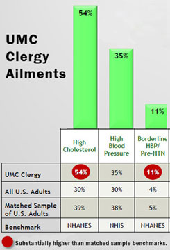 Excerpt from the May 2012 Report of Findings from the 2012 Annual Clergy Health Survey. A web-only chart courtesy of the United Methodist Board of Pension and Health Benefits.
