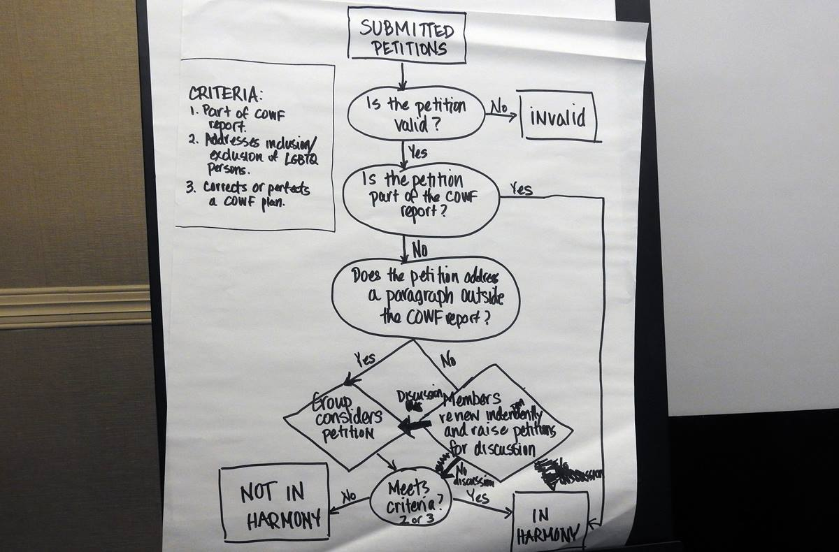 A flow chart illustrates how the committee on reference made decisions about which petitions could be considered by the upcoming special session of General Conference. The panel, consisting of clergy and lay General Conference delegates from around the worldwide United Methodist Church connection, met Jan. 11-12 in Dallas. Photo by Sam Hodges, UMNS.
