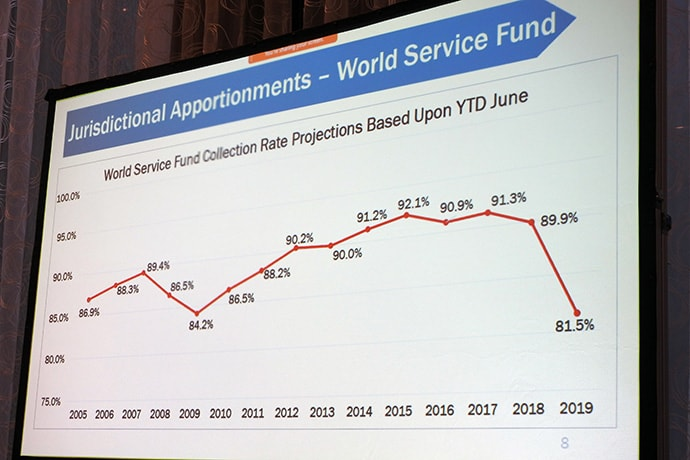 A chart prepared for the latest General Council on Finance and Administration board meeting illustrates reduced giving in The United Methodist Church this year. Based on results through June, the apportionments collection rate for the World Service Fund, one of seven general church funds, is running behind that of 2009, a recession year. Photo by Sam Hodges, UM News.