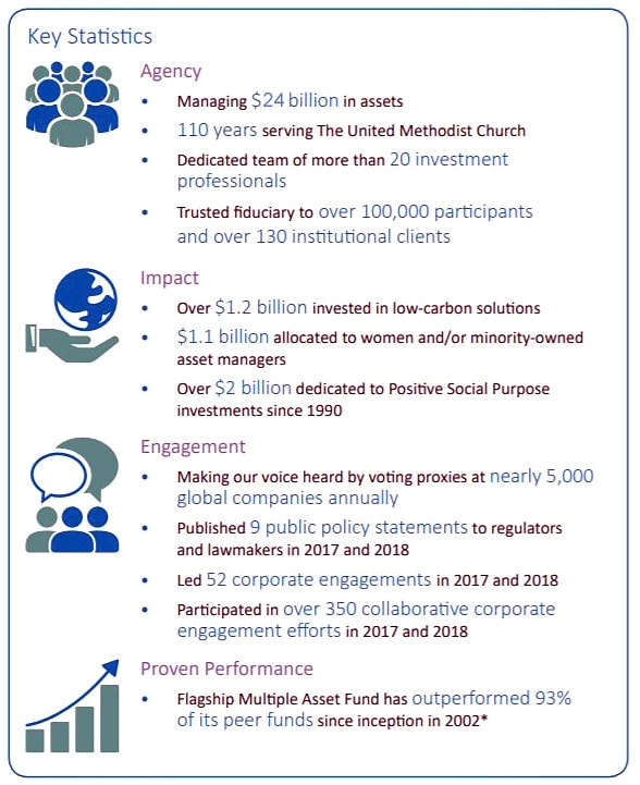 Key points from a PowerPoint presentation of Wespath Benefits and Investments, an agency of The United Methodist Church.