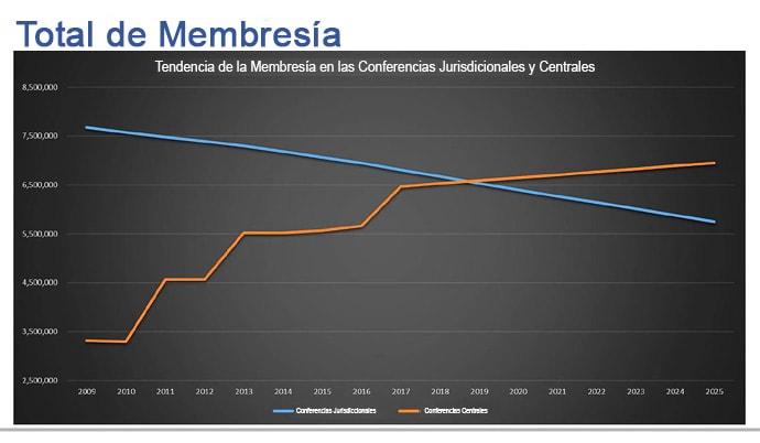 Imagen de la presentación en PowerPoint a GCFA en su reunión del 15 de noviembre en Nashville, Tennessee. El gráfico muestra la tendencia en la membresía de las jurisdicciones (azul) y de las conferencias centrales (naranja). Imagen cortesía de GCFA.