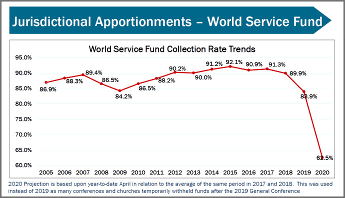 This graph from the General Council of Finance and Administration shows a sharp dip in World Service Fund collection rate trends projected in 2020 based on a year-to-date April in relation to 2017 and 2018. The World Service Fund supports most of the general agencies. Graphic courtesy of GCFA.