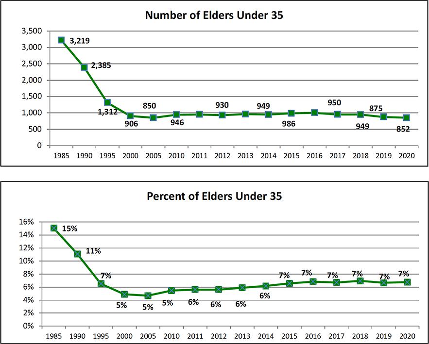 연합감리교회의 35세 이하 장로목사의 수와 비율이 역대 최저치에 근접했다. 그래픽은 교회 리더십을 위한 루이스센터의 보고서에서, 1985-2020년 사이의 젊은 장로목사의 수와 비율에 관한 그래프를 갈무리한 것이다.