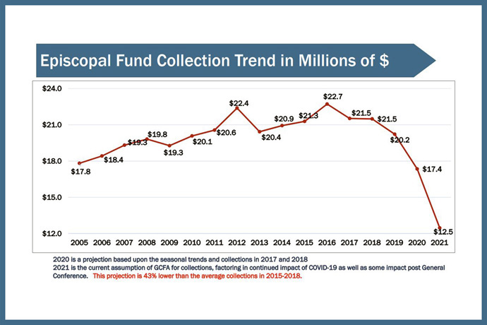 A graph from the General Council on Finance and Administration shows a steep downward curve in U.S. apportionments projected for the 2020 Episcopal Fund. The Council of Bishops plans to review recommendations for shoring up the fund. Graph courtesy of the General Council on Finance and Administration.