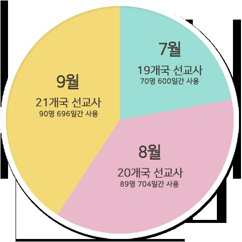 2020년 3분기 선교관 사용 현황. 그래픽 제공, 웨슬리사회성화실천본부.