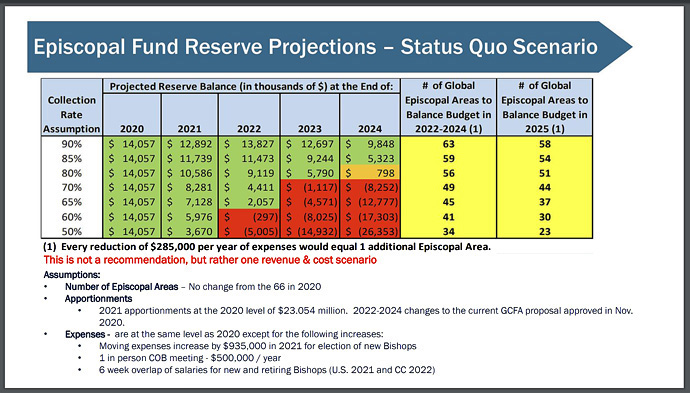 A graph of Episcopal Fund Reserve Projections from a presentation by the General Council on Finance and Administration at the U.S. General and Jurisdictional Conference Information Webinar hosted by the United Methodist Council of Bishops. Graph courtesy of the General Council on Finance and Administration.