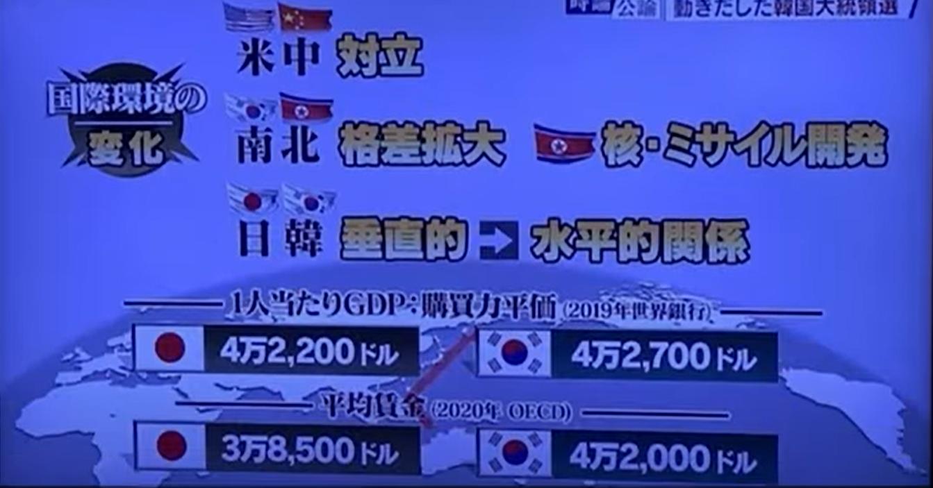 지난 2019년 일 인당 GDP는 일본을 추월하고, 2020년에는 평균 임금이 일본을 앞질렀다. 한일 경제를 비교한 일본 NHK 방송 갈무리.